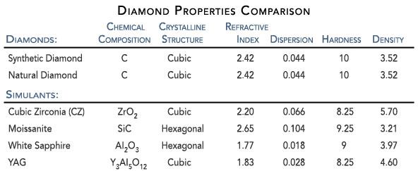 diamond-comparison-table